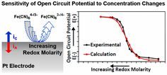 Ultra-Sensitive Potentiometric Measurements of Dilute Redox Molecule Solutions and Determination of Sensitivity Factors at Platinum…