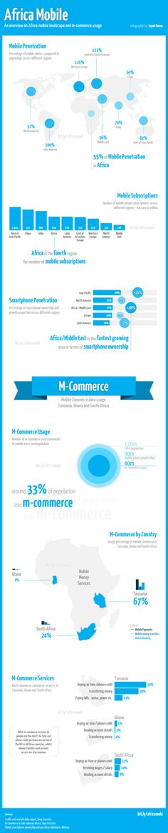 Africa mobile usage - infographic