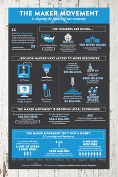 Great info graphic on what the Maker Movement is all about from The Grommet.