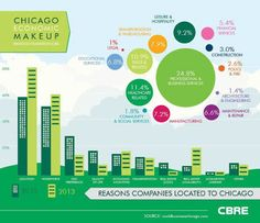 """Infographic by CBRE Chicago: """"Why Companies are Moving to the Chicago Metropolitan Area"""" Commercial Real Estate, Health Care, Chicago, Map, Education, Architecture, Blog, Infographics, Google"""