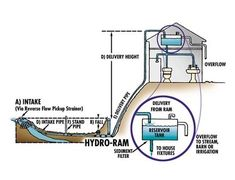 BENEFITS OF RAM HYDRAULIC WATER PUMPS These hydraulic water pumps can send water uphill as much as several hundred feet, using simple gravity and running water. Place Ram downhill from any constantly flowing water source. (Water must fall at least 3' through anchored, rigid pipe before it reaches intake.) Water flows past check valve, enters pipe that slopes uphill to the discharge point, and continues upward until just past entry height. As water ebbs back to entry height, the che...
