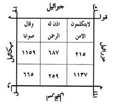 Islamic Dua, Islamic Quotes, Magick Book, Free Pdf Books, Islam Quran, Quran Quotes, Allah, Texts, Messages