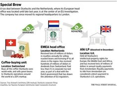 wsj.com/articles/starbuckss-tax-practices-draw-european-scrutiny-1428363189 …?