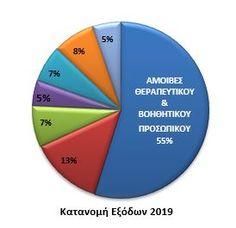 Κατανομή_Εξόδων_2019 Diagram, Chart