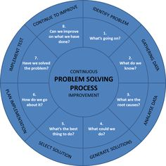 The problem-solving process (PLP), simply explained! Resource Management, Change Management, Risk Management, Business Management, Systems Thinking, Thinking Skills, Critical Thinking, Problem Solving Skills, Coping Skills