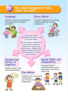 CAS - Health Promotion - Childhood Developmental Disorders - Developmental Delay