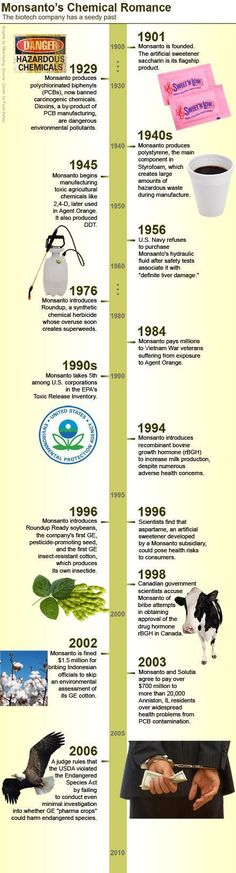 Timeline infographic about Monsanto's toxic history. Eat non-GMO. Non-Monsanto Timeline Infographic, Infographics, Non Plus Ultra, Astro Turf, Knowledge Is Power, Things To Know, Good To Know, Just In Case, At Least