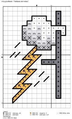 alfabeto del meteo A