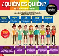 En el mes del Orgullo Gay en el mundo, conoce las distintas manifestaciones de la sexualidad con esta guía de definiciones para comprender las diferencias. #InfografíaNotimex