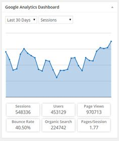 75 Best Analytics Dashboard images in 2016   Analytics dashboard