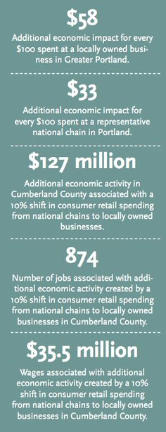 Source: mecep.org MECEP's analysis found that in general every $100 spent at locally owned businesses generates an additional $58 in local impact. By comparison, $100 spent at a representative national chain store generates $33 in local impact. Stated differently, MECEP found that money spent at local businesses generates as much as a 76% greater return to the local economy than money spent at national chains. These findings are consistent with similar studies conducted in other states and…