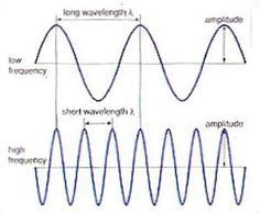 sound waves - Iskanje Google