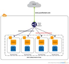 AWS Architecture Diagrams and AWS Architecture Icons by Creately - AWS Architecture Diagram with Load Balancing This is a load balanced auto scaling web application c - Application Architecture Diagram, Aws Architecture Diagram, System Architecture, Romanesque Architecture, Cultural Architecture, Architecture Portfolio, Futuristic Architecture, Web Application, Enterprise Architecture