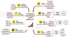 Comment developper notre offre avec le mindmapping