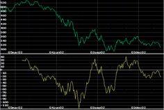 Begrippen Geld, Economie en Beleggen: Detrended Price Oscillator