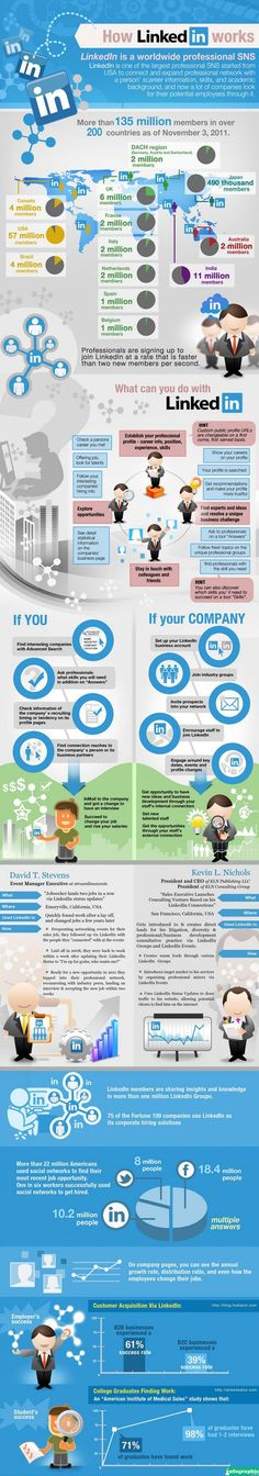 How LinkedIn Works #Infographic