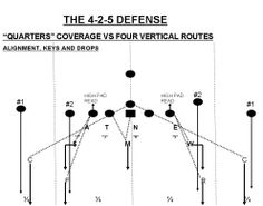 Football Teaching Quarters Coverage To Your Secondary