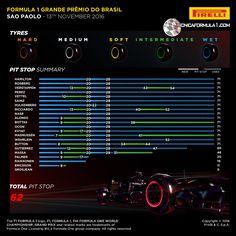 Infografía | Análisis de Pirelli de las estrategias de carrera y pitstops en el GP de Brasil F1 2016  #F1 #BrazilGP