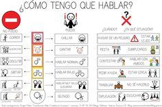 pictogramas Aspergers, Speech Therapy, Teaching, Control, Spanish, Google, Kids Psychology, Autism Classroom, Adhd
