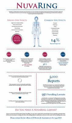 NuvaRing Contraceptive Device Side Effects Lawsuits Infographic