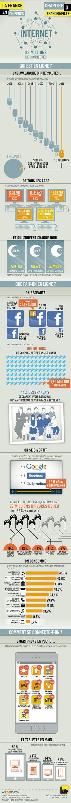 La France en chiffres : Internet #Infographie