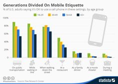Chart: 5 Billion People to Use Mobile Phones by 2017 | Statista