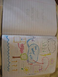 Science Notebooking- mind maps great science activities