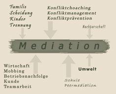 die-mediatoren Ihr Patner in der Mediation Teamwork, Divorce, Breaking Up, Economics, School, Health