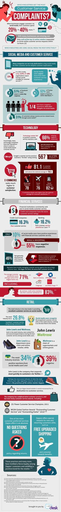 What Industries Get the Most Customer Service Complaints? Infographic http://sco.lt/6oTXZB The Internet and social media have made it much easier for people to vent about bad service to a potentially large audience. #infographic