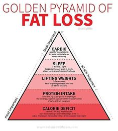 If You Want to Lose Weight, a Trainer's Fat-Loss Pyramid Will Show You What's Most Important - Weight Loss - Diet Quick Weight Loss Tips, Weight Loss Snacks, Losing Weight Tips, Weight Loss Goals, Weight Loss Program, How To Lose Weight Fast, Reduce Weight, Diet Program, Diet To Lose Fat