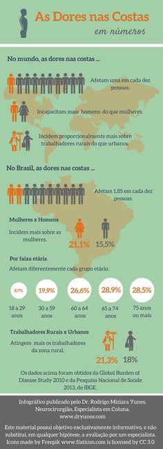 [Infográfico] As dores nas costas são um problema mundialmente. Conheça algumas estatísticas sobre a incidência dessa doença. Acesse: http://www.dryunes.com/as-dores-nas-costas-em-numeros/.