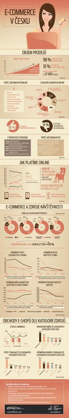 Jak Češi nakupují online a kudy vede jejich cesta ke zboží