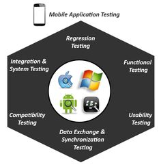 Oxient Technologies Application Testing Services drives quality throughout the application development lifecycle. Oxient Technologies collaborates with clients to optimize upstream activities, such as Requirements Management, Release Management and Software Configuration Management, and further validates the design, functionality and performance of the application.