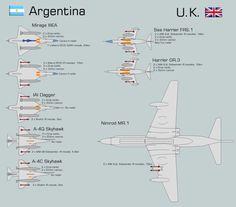 Blog de las Fuerzas de Defensa de la República Argentina: Malvinas: Comparación gráfica de activos y pérdidas Falklands War, Aircraft Pictures, Royal Navy, War Machine, Battleship, Cold War, Military History, Military Aircraft, Warfare