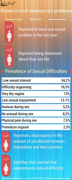 Women's most common sex problems http://herlust.com/womens-common-sexual-problems-infographic/