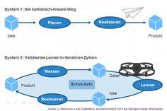 Lean Digitization: Realisieren, Messen, Lernen – Agil zur digitalen Transformation | toolsmag.de