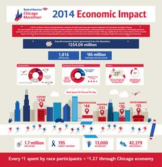 06716808a41 Study Finds Bank of America Chicago Marathon Delivers More Than  254  Million to Chicago Economy