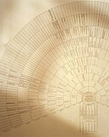 A traditional way to display genealogy, a fan chart begins with you and chronicles your ancestral lineage on both sides of the family.