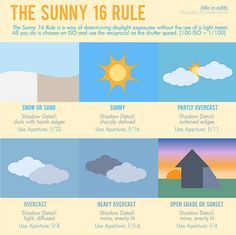 The Sunny 16 Rule | an infographic I made to accompany one o… | Flickr