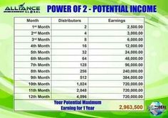 Aim Global 7th Month, Marketing Plan, Medicine, Drink, How To Plan, Chocolate, Natural, Business, Food
