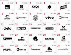 As 25 marcas mais valiosas do Brasil em 2014
