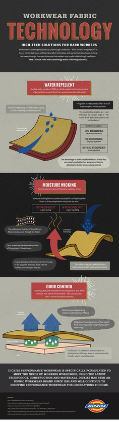 Workwear Fabric Technology - High-tech Solutions for Hard Workers #Infographic