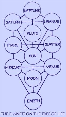 Kabbalah : an Introduction - just the image of the tree. flipping neptune w/ uranus, based on discussion. though it stops at saturn for class.