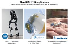 New bioMEMS applications