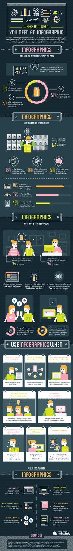 Where And When You Need An Infographic #Infographic #ContentMarketing