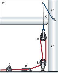 Harken 4:1 Cascaded Cunningham System