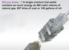 A single uranium fuel pellet contains as much energy as 480 cubic meters of natural gas, 807 kilos of coal or 149 gallons of oil. Pretty cool :P