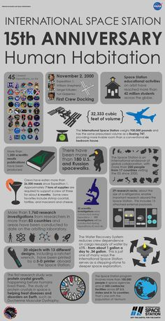 Infographic: 15 Years of Continuous Human Presence Aboard the International Space Station.  Credit: NASA