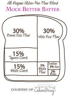 Gluten-Free Flour Blends: what you need to know | Gluten Free on a Shoestring