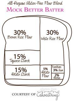 Gluten Free All Purpose Flour Blend Recipe: Mock Better Batter